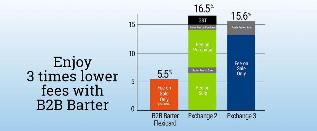 Enjoy lower-fees with B2B Barter